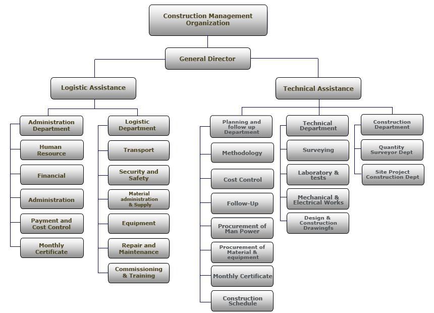 anwar sumer general contracting co ltd
